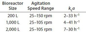 Table 2: Overview of kLa values for 200-L, 1,000-L, and 2,000-L Allegro STR bioreactor