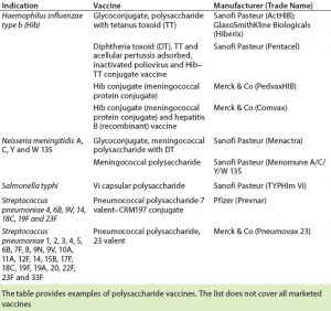 Table 2: Licensed carbohydrate-based vaccines (13)