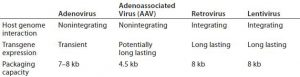 Table 1: Viral vectors