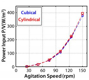 Figure 13: Theoretical specific power input at different agitation speeds