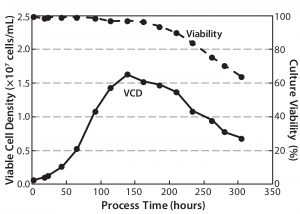 Figure 15: CHO-S viable cell densities and viabilities over time in an Allegro STR 200 bioreactor