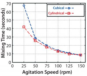 Figure 9: CFD-predicted mixing times versus agitation speed