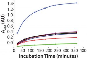 Figure 1: Several samples of recombinant protein were succinylated to increasing levels by varying the concentration of the succinylation reagent. After reaction with TNBS, each succinylated recombinant protein sample was measured for absorbance of remaining free amino groups. Note that the absorbance levels never plateau, even after almost six hours, preventing reliable use of this TNBS assay.