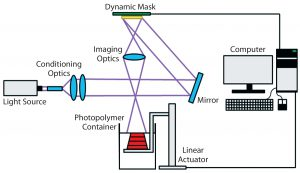 Figure 3: Schematic of the stereolithography (vat photopolymerization) process (25)