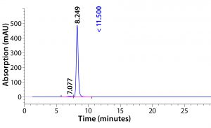 Figure 5: HPLC-SEC profile of CaptivA resin elution product