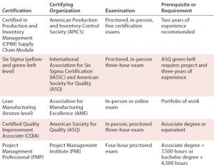 Table 1: An example of courses that align with professional certifications offered by industry organizations