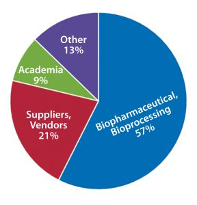 Figure 1A: Survey respondents represent a number of different organization types