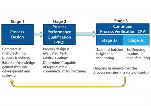 "Figure 1: The three stages of process validation as defined by FDA's 2011 guidance for industry on ""Process Validation: General Principles and Practices"""