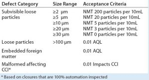 Table 2: User-requirements specification based on ISO 8871-3; NMT = not more than; AQL = acceptable quality limit; CCI = container–closure integrity