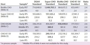 Table 7: Comparing HCP levels (ng/mg) of different in-process samples from different hosts (MAbs A–D) calibrated with the four different CHO HCP standards and detected by the anti-CHO DG44 antibody; for this ELISA, wells were coated with the anti-CHO DG44 HCP antibody and detected with the biotinylated anti-CHO DG44 HCP antibody in a sandwich format. Standards for calibration were used as indicated in the top row. The ratio of H to L was calculated by dividing the highest value (bold) by the lowest value (italics).