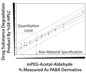 Figure 6: Prediction model to establish mPEG-acetal-aldehyde specification limit