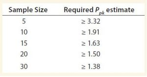 Table 1: Required Ppk estimates to meet criterion