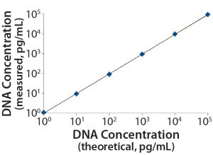 Figure 2: Linearity and range of the measured standards