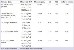 Table 5: Impact of phosphate buffer on qPCR results