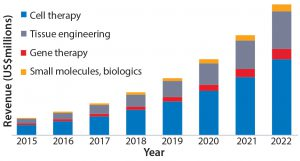 Figure 1: World regenerative medicine market by product type, 2015–2022 ($million) (1)
