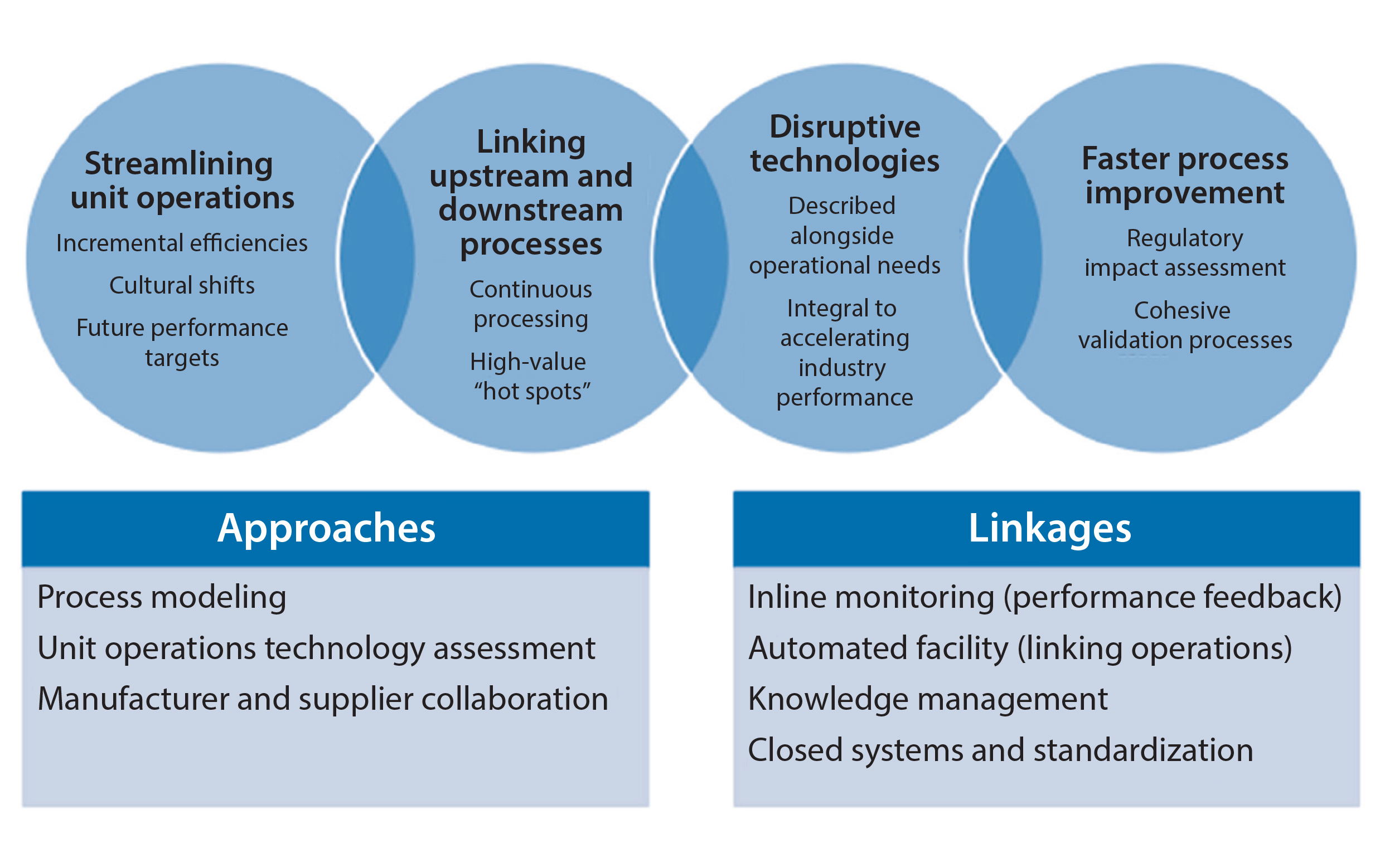Use Of Technology Management: BioPhorum Operations Group Technology Roadmapping, Part 3