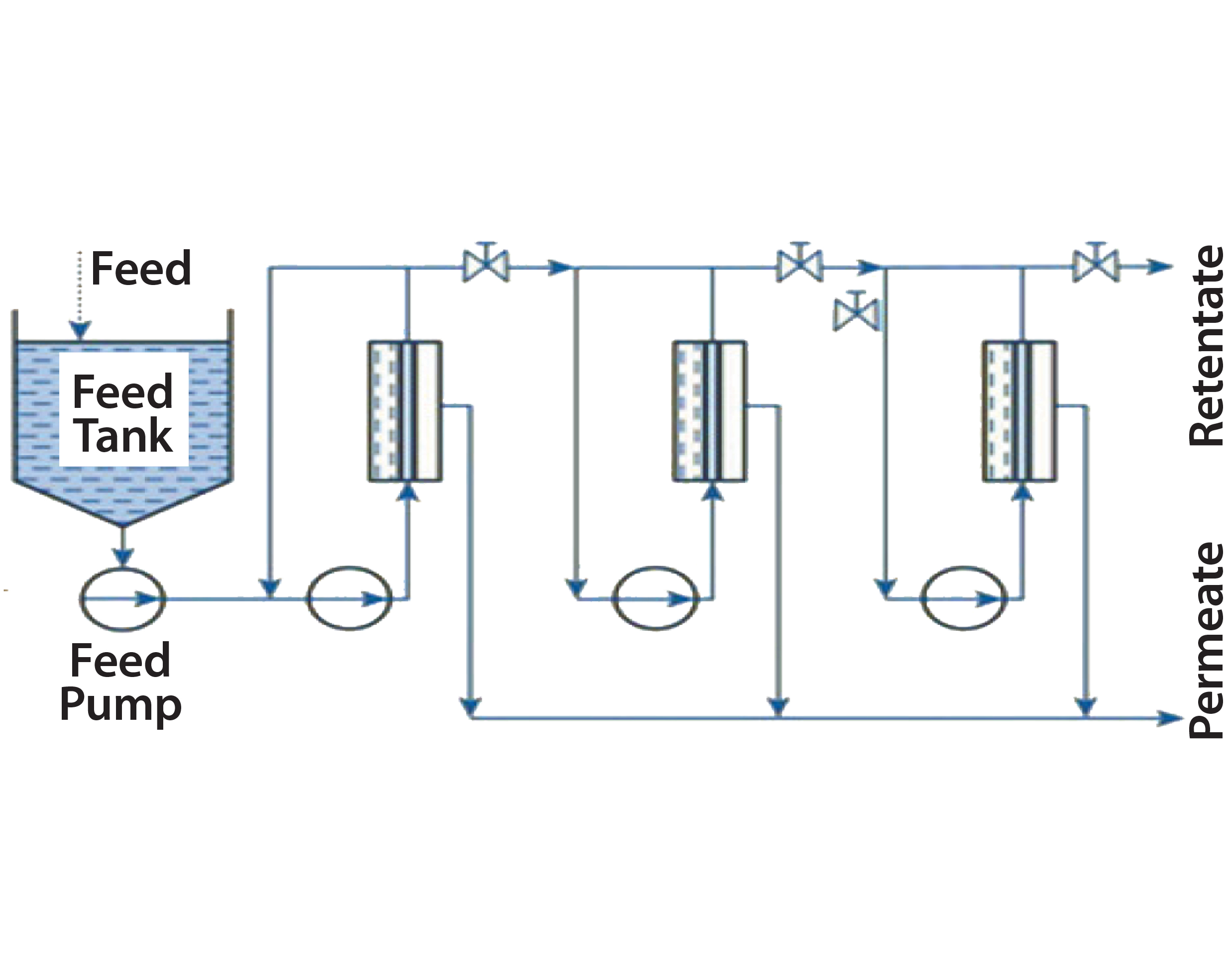 Figure 3: Sngle-pass concentration with three stages and recirculation  potential