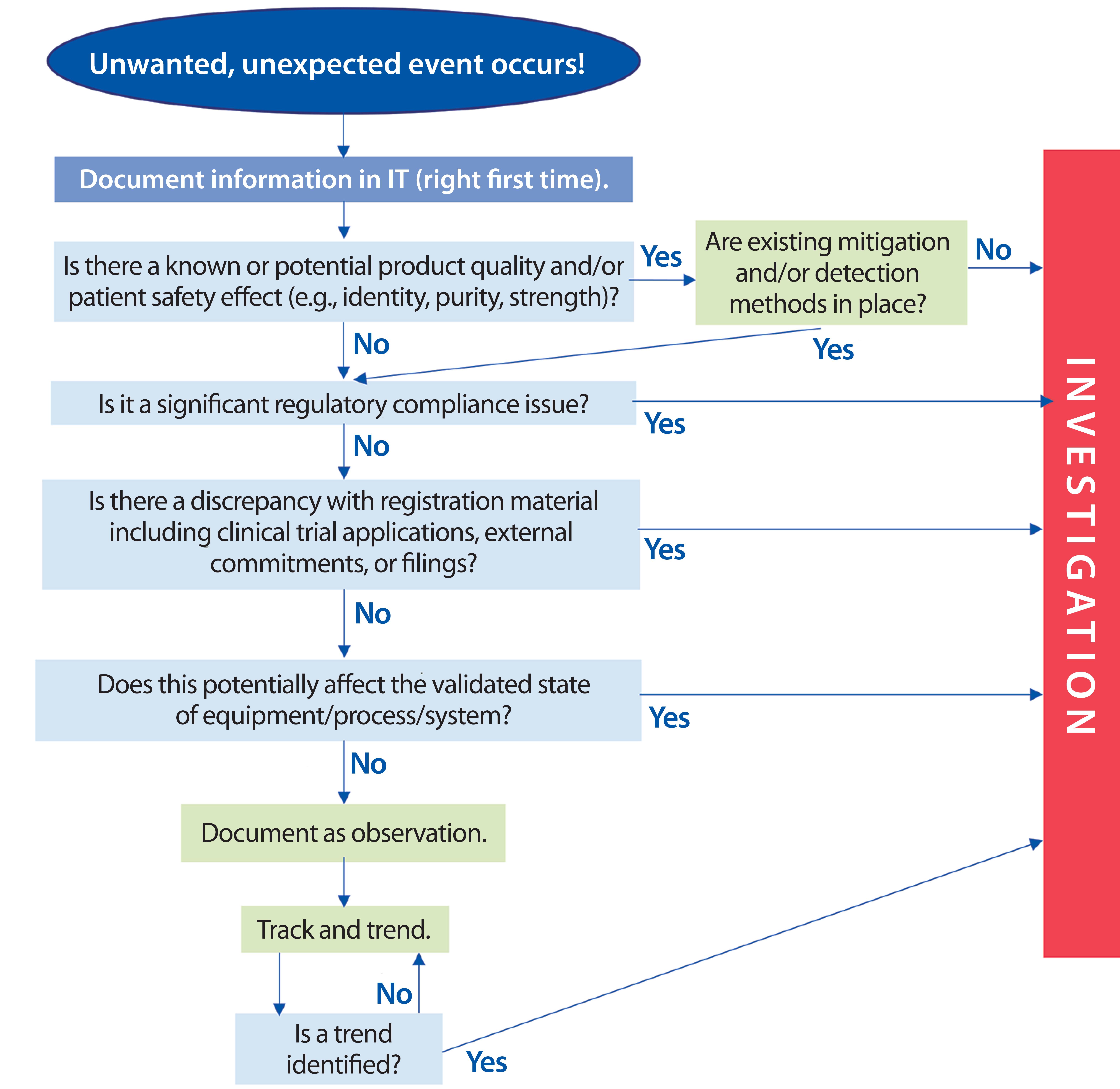 transforming deviation management
