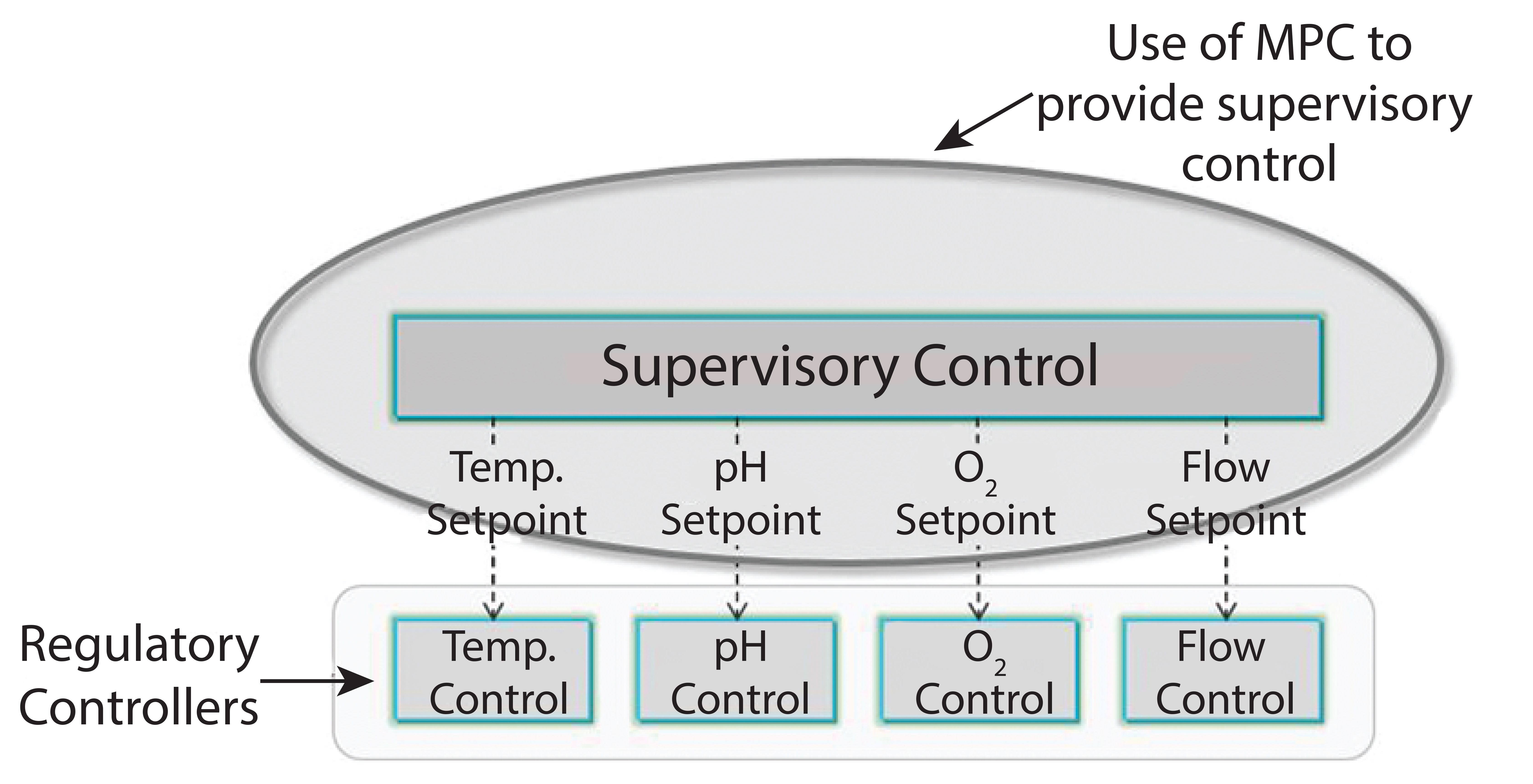 Figure 1: In the automation hierarchy, base level of regulatory control  maintains process variables at setpoints (single-input-single-output, SISO)  and PID ...