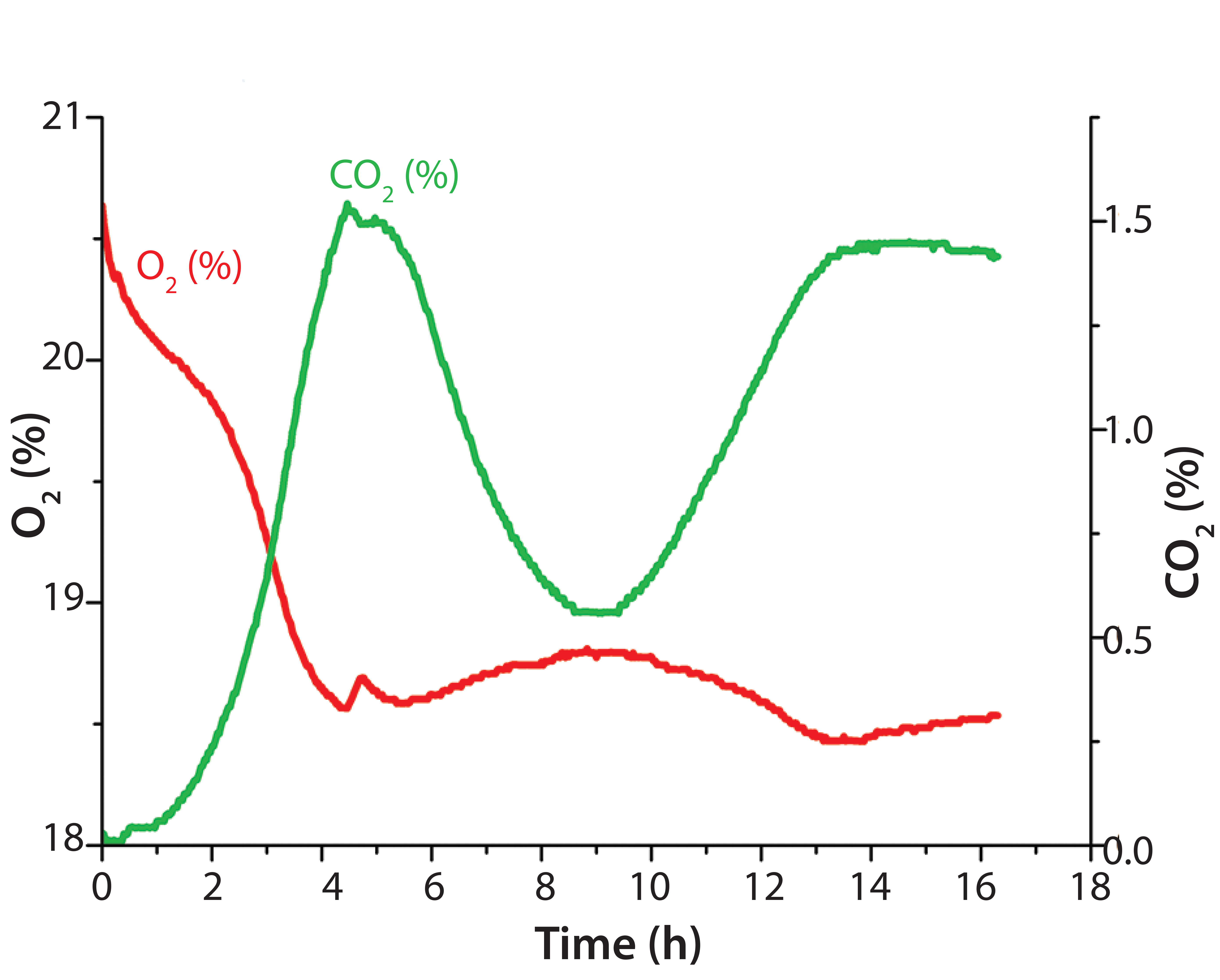 Carbon Dioxide, Oxygen, and Biomass Monitoring in
