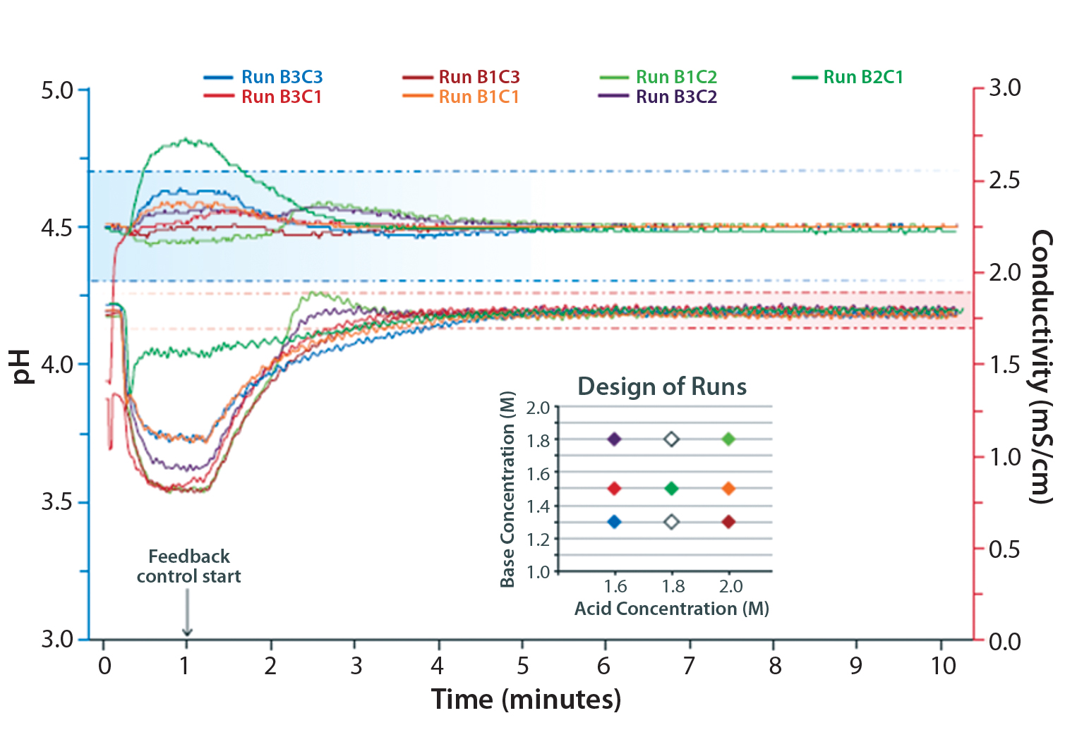 Addressing The Challenge Of Complex Buffer Management An In Line Diagram 2 Illustrates A More Home Theater Configuration Seven Runs Robustness Study Using Ph And Conductivity Feedback Control Those From Same Run Have Color Insert Shows