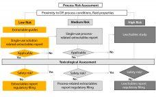 Supply Chain - Figure 1