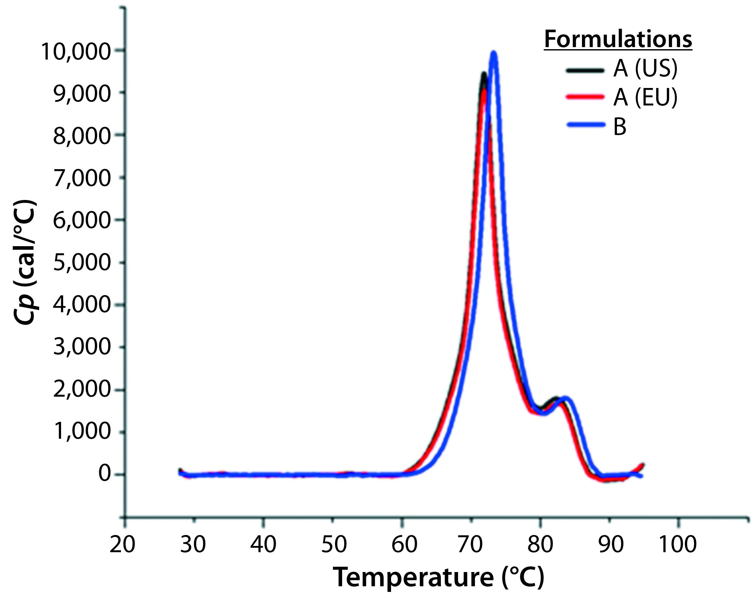 Rational Design of Biopharmaceutical Formulations