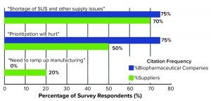 concerns raised among biopharmaceutical manufacturing leaders in response to COVID-19