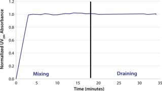 An Approach to Design and Performance Testing of an Impeller-Driven